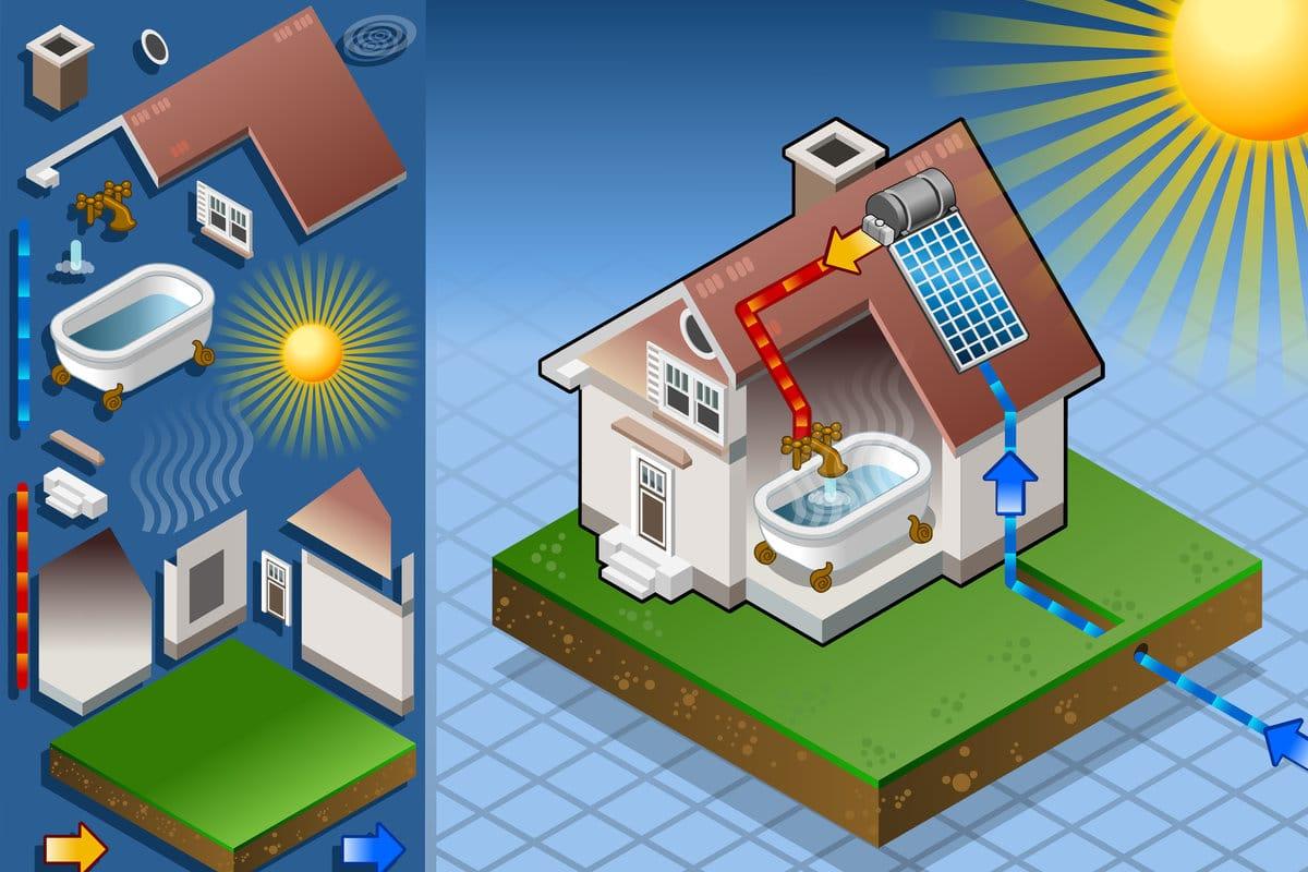 voordelen zonneboilers