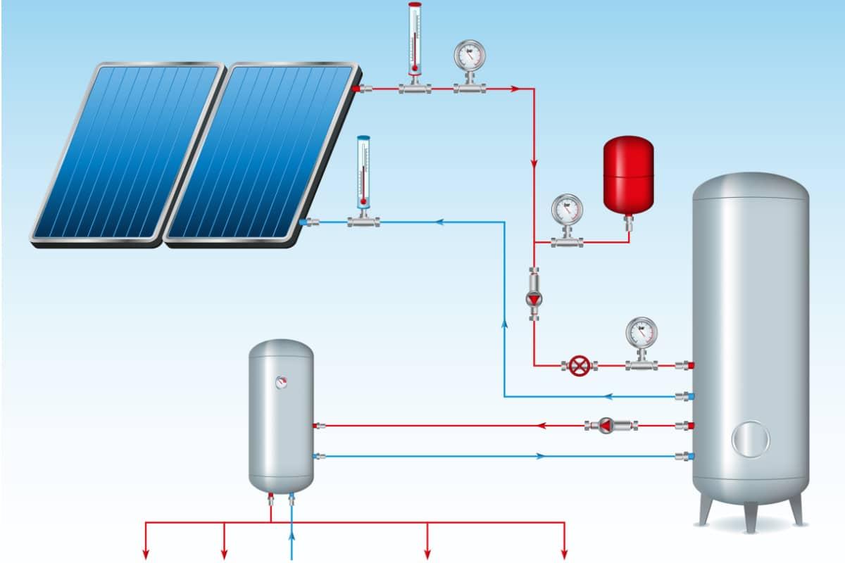 werking zonnecollector visualisatie