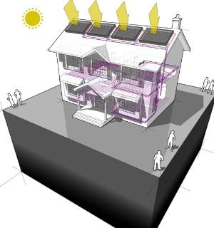 zonneboiler met combiketel