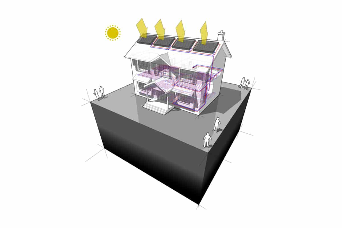 zonneboilercombi voorbeeld